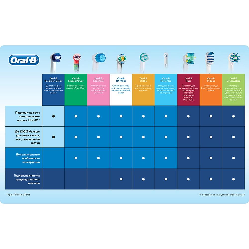 Электрическая зубная щетка Oral-B Vitality CrossAction D12.513 (блистерная упаковка)